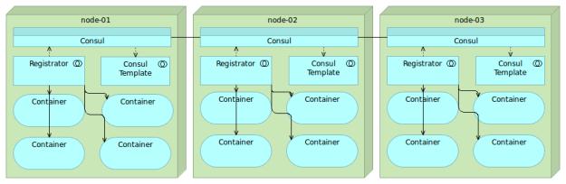 consul-registrator-consul-template