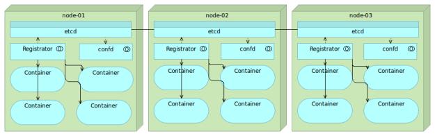 etcd-registrator-confd