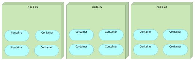 multi-node-docker