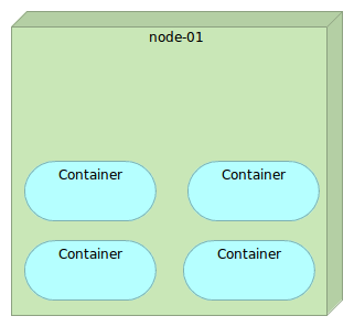 September 2015 technology conversations for Consul docker tutorial