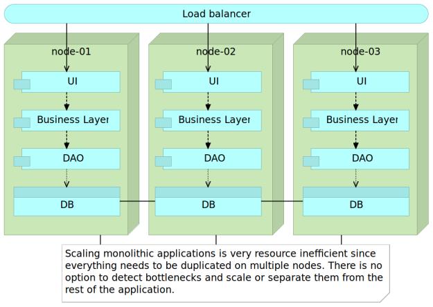 monolith-scaling
