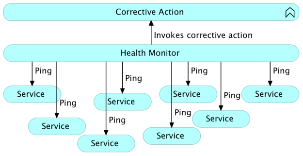 System level self-healing with pings