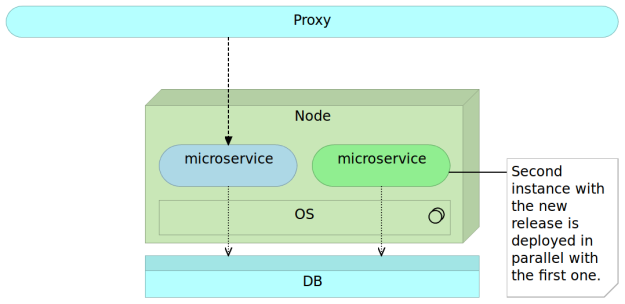 New release of the immutable microservice deployed alongside the old release