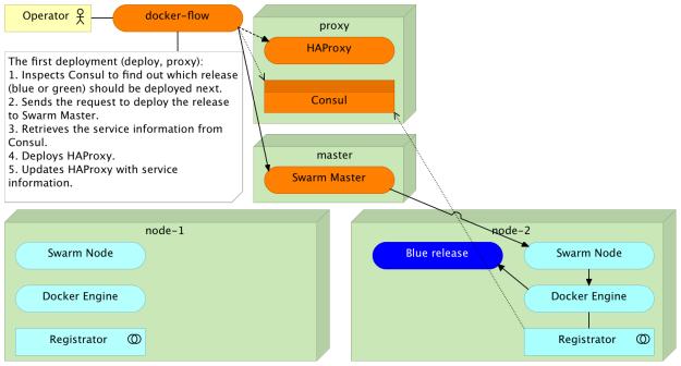 The first deployment through Docker Flow