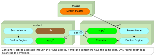 DNS load balancing through aliases