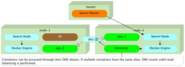 DNS load balancing through aliases