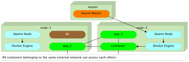 All containers belonging to the same external network can access each others.