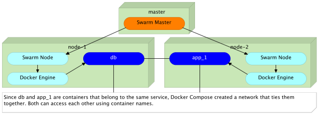 All containers that form the same service (defined in the same docker-compose.yml file) are inside the same network