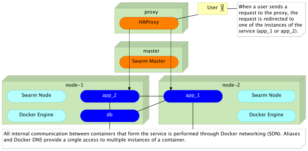 Proxy combined with Docker networking and DSN