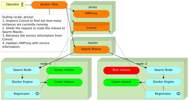 Relative scaling through Docker Flow