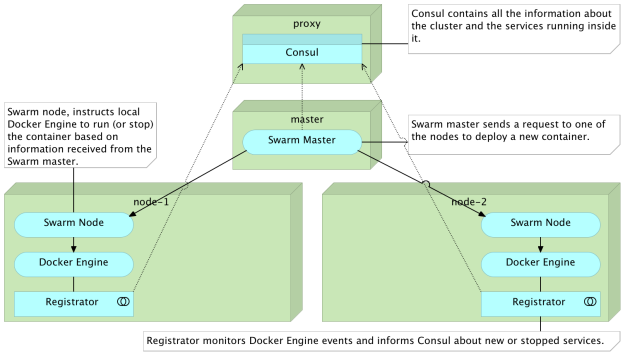 Docker networking and dns the good the bad and the ugly for Consul dns docker