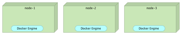 Machines running Docker Engines