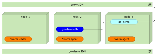 Docker Swarm cluster with three nodes, two networks, and a few containers