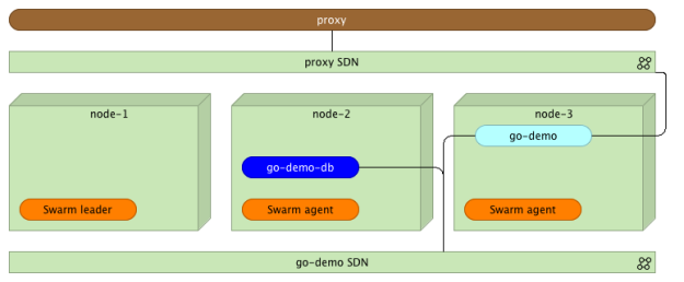 Docker Swarm cluster with the proxy service