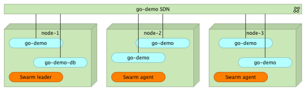 Docker Swarm cluster with go-demo service scaled to five replicas