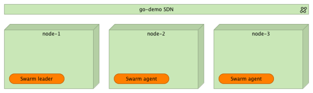 Docker Swarm cluster with Docker network (SDN)