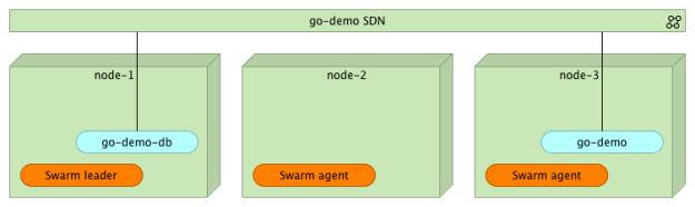 Docker Swarm cluster containers communicating through the go-demo SDN