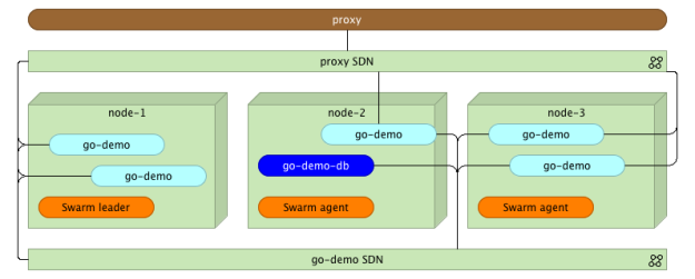 Docker Swarm cluster with go-demo service scaled and the proxy instance