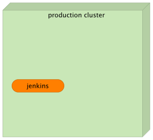 Production cluster with the Jenkins service