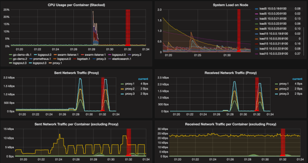 Grafana dashboard with network traffic graphs