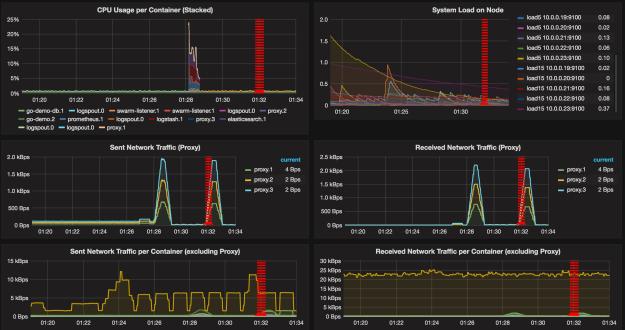 Grafana dashboard with network traffic graphs