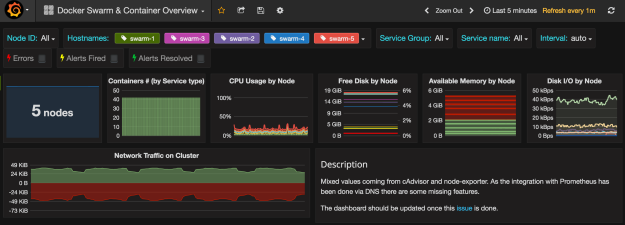 Docker Swarm Grafana dashboard with node metrics