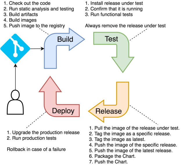High Level Overview Of The Continuous Delivery Pipeline Technology